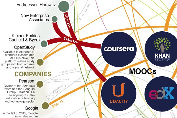 detail from MOOC infographic